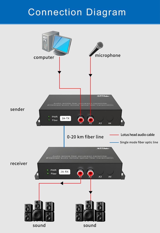 2-way unidirectional audio fiber extender 2za connection diagram