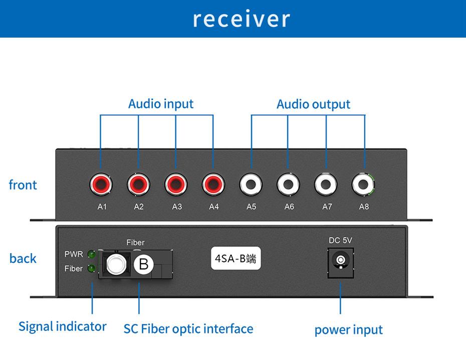 4-way two-way audio optical transceiver 4SA receiver interface description