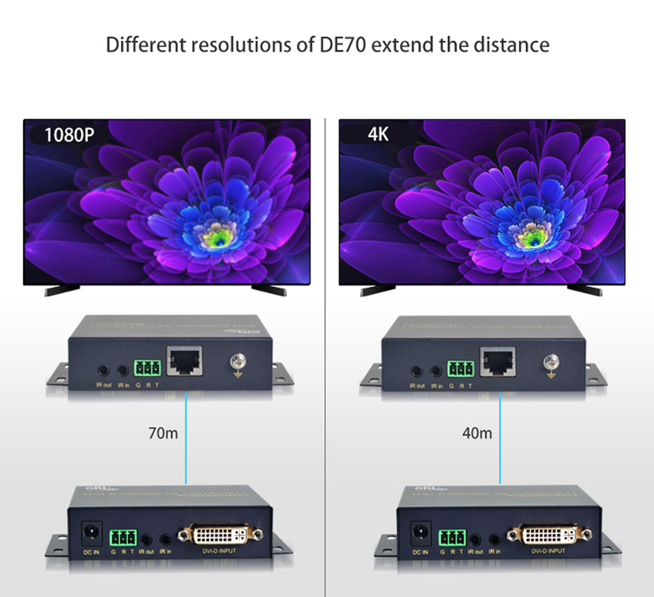 70m DVI single network cable extender DE70 different resolutions extend different distances