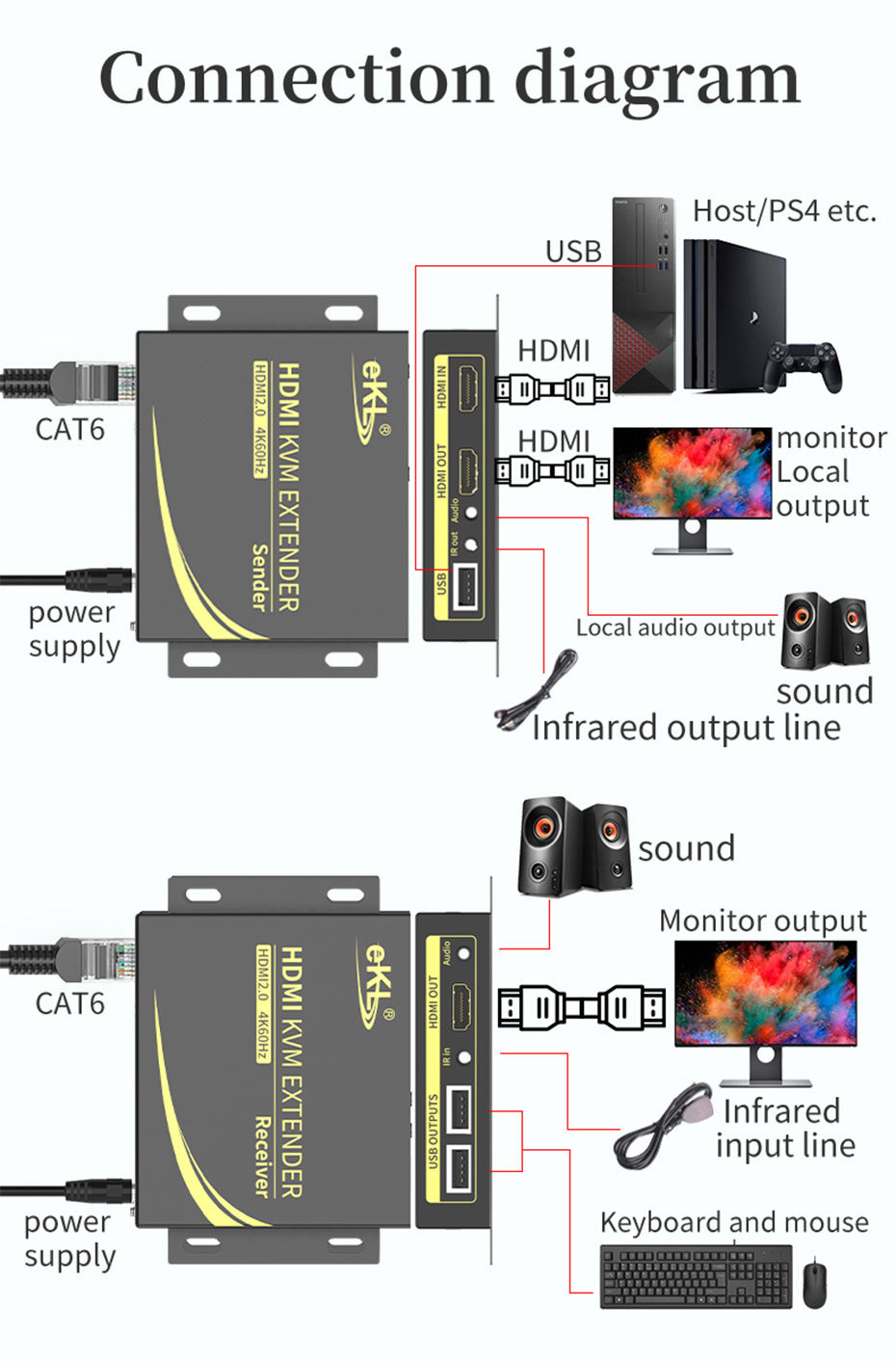 HDMI KVM extender 4K 100 meters HCK100 connection diagram