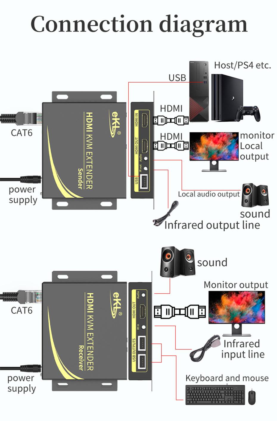 HDMI KVM extender 4K 100 meters HCK100 connection diagram