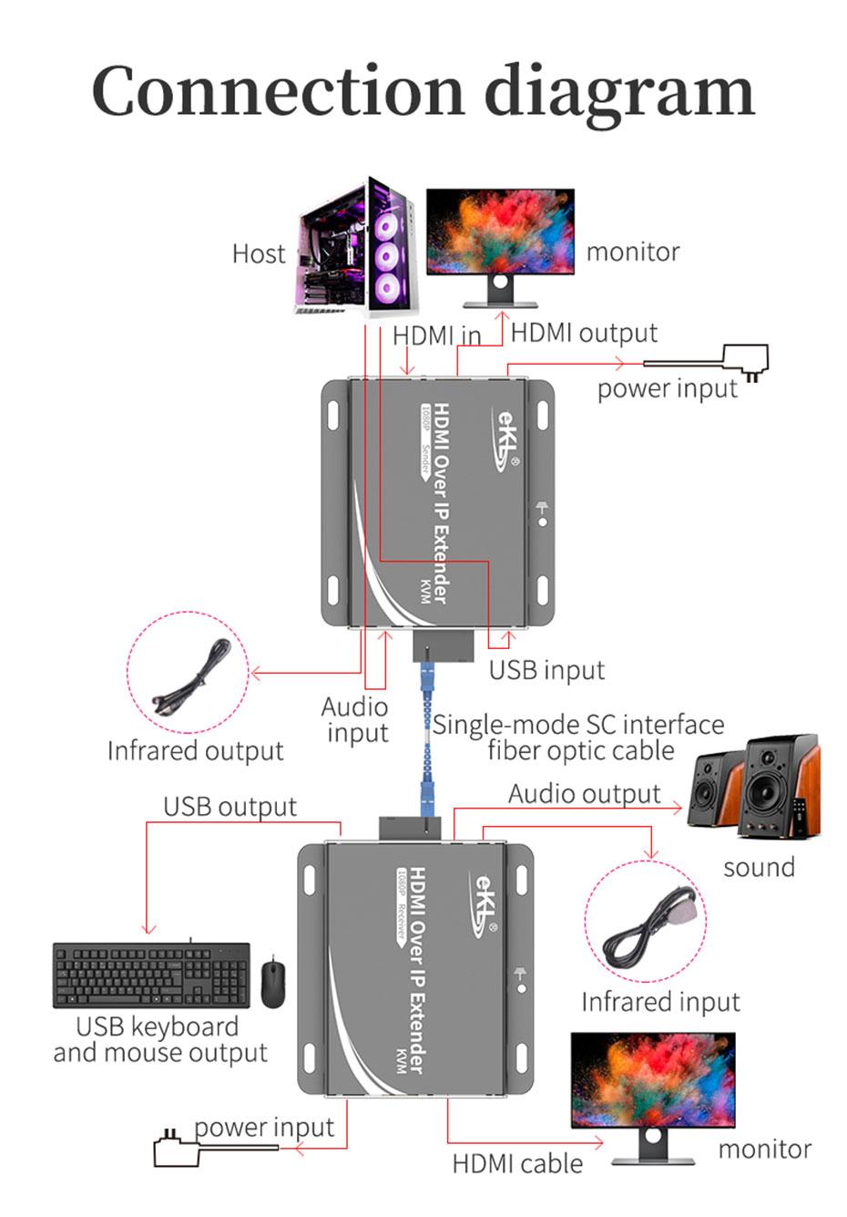 Schematic diagram of HDMI KVM optical fiber extender HE001 connection