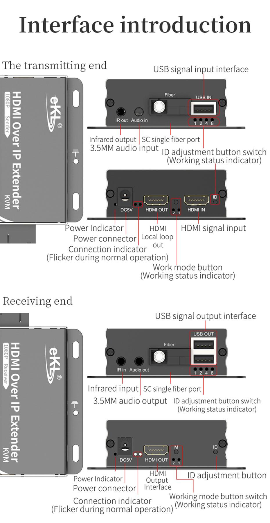 HDMI KVM optical fiber extender HE001 interface introduction