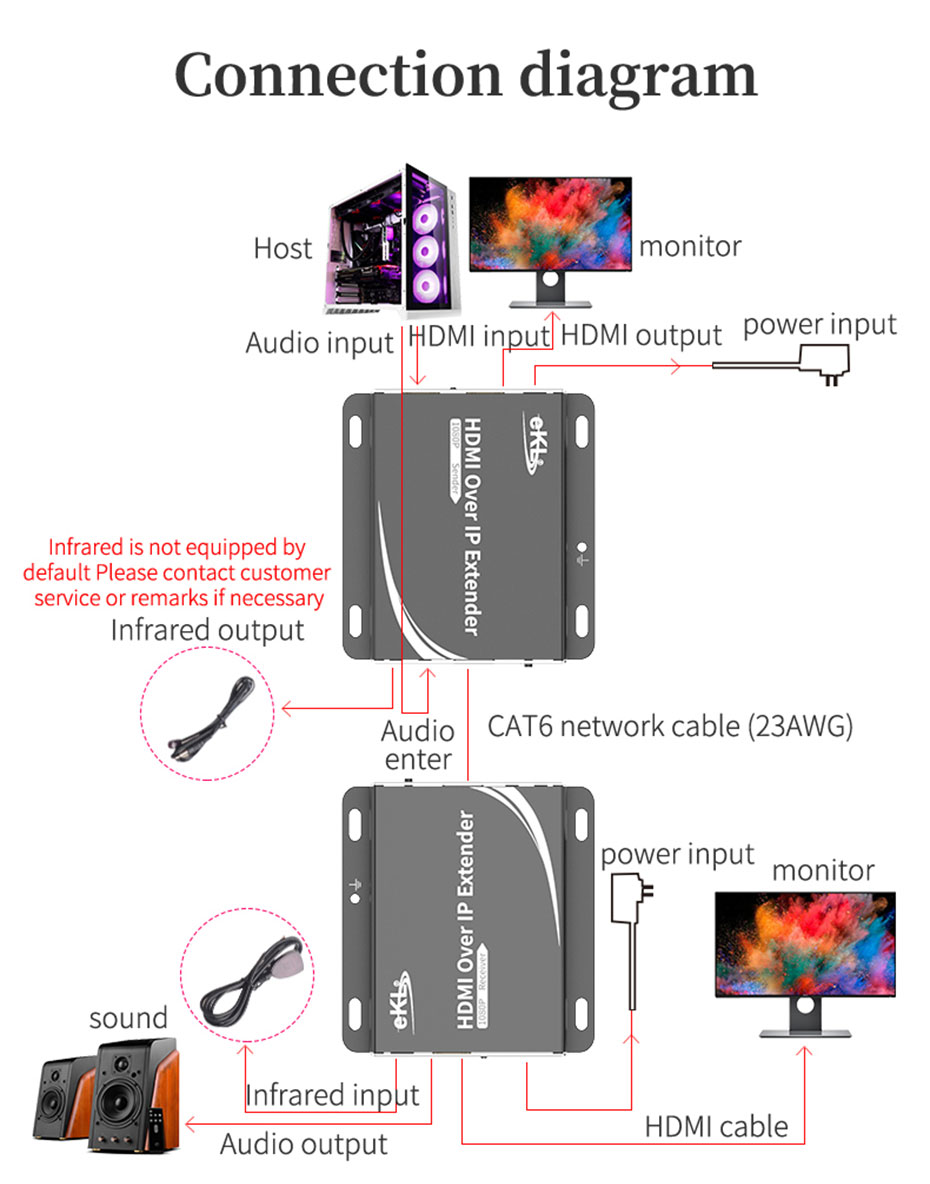 Schematic diagram of HDMI network extender HE150 1 to 1 connection