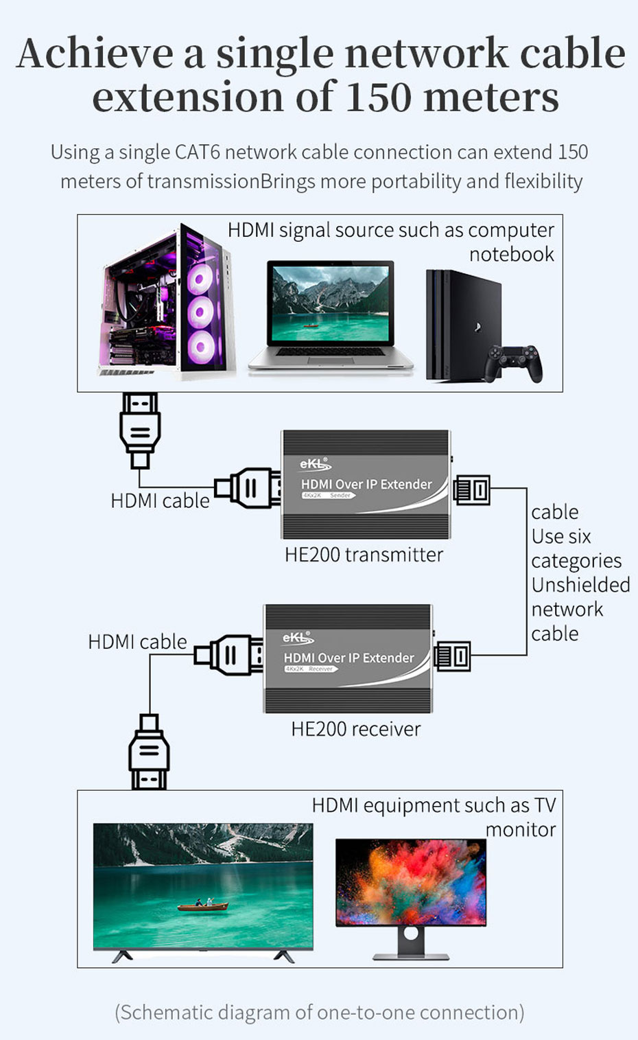 Schematic diagram of 150 meter HDMI network cable extender HE200 using six types of unshielded network cable for 1-to-1 connection