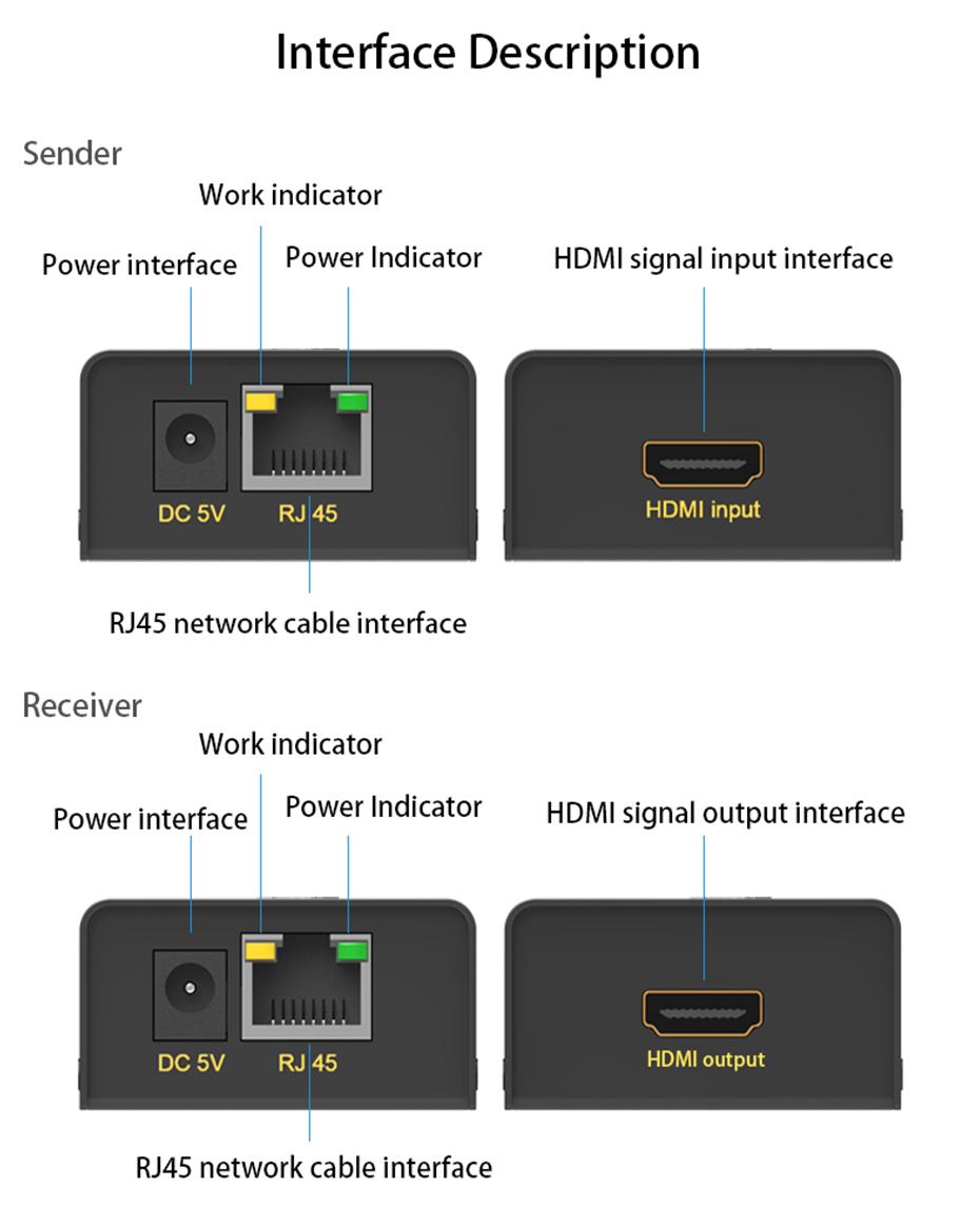 60 m HDMI single cable extender HE60 interface description