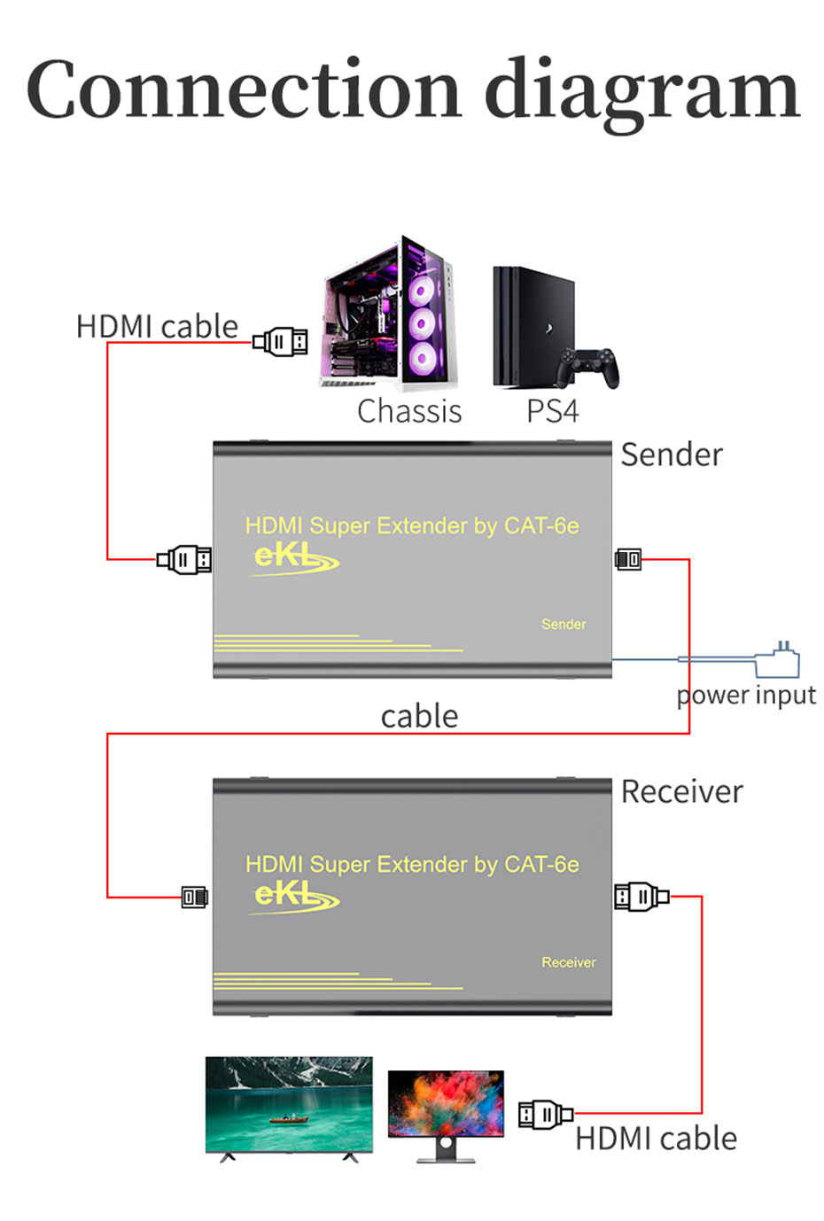 60m HDMI network cable extender HE60 connection diagram