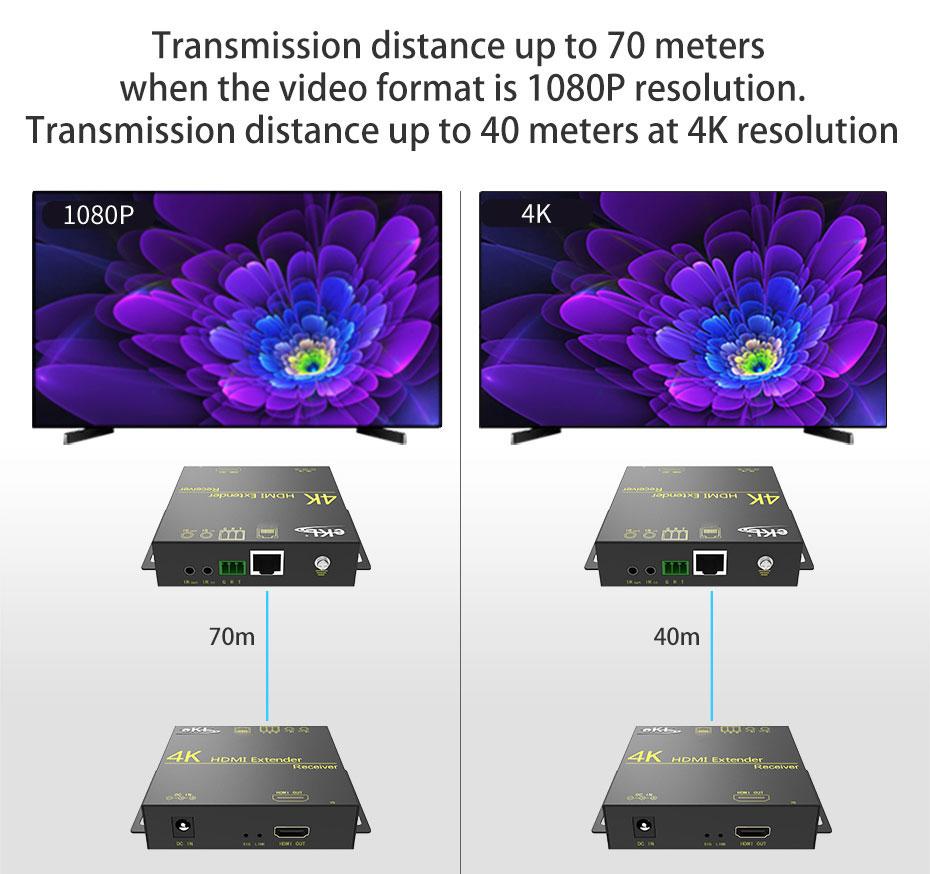 HDMI extender HE70 1080p extended 70 meters; 4k extended 40 meters