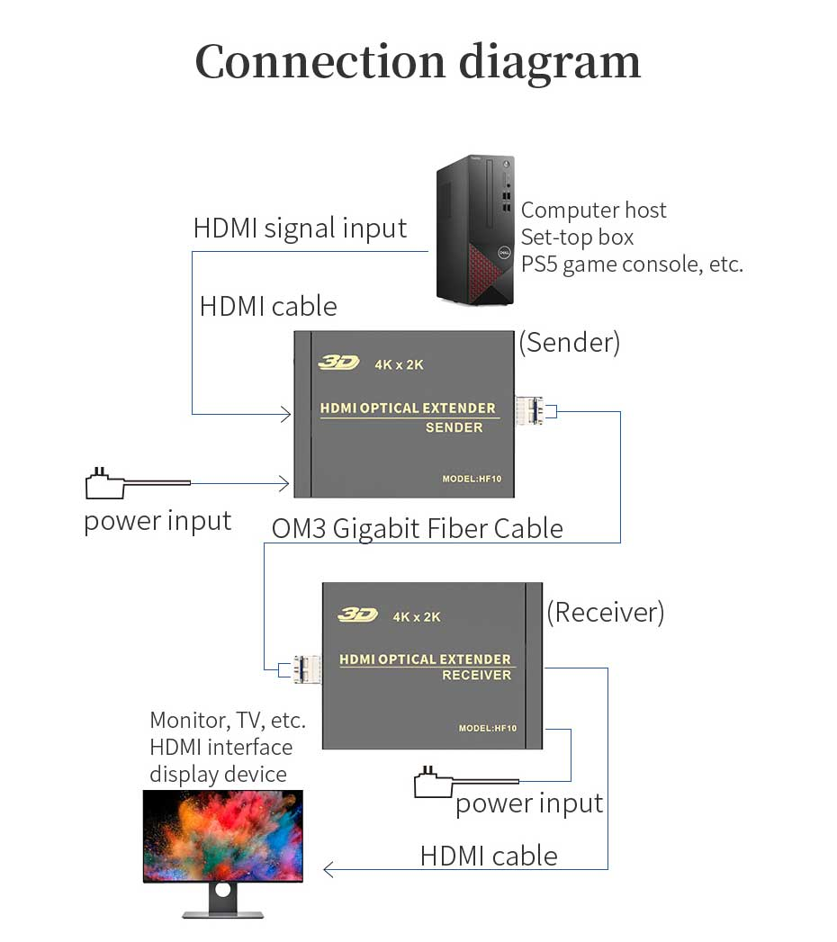 Schematic diagram of HDMI multi-mode fiber optic extender HF10 connection and use