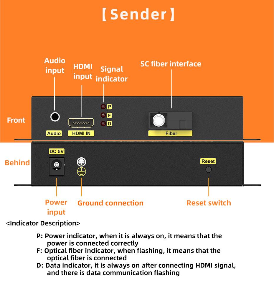 HDMI fiber extender transmitter interface description