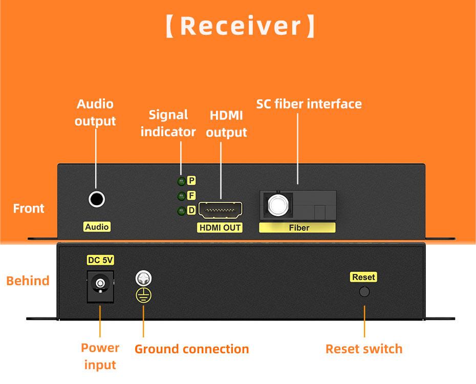 HDMI fiber extender receiver interface description
