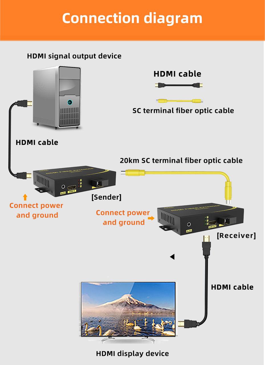 HDMI fiber extender connection diagram