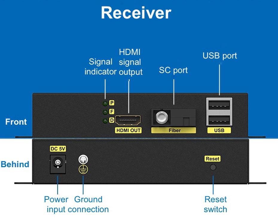 HDMI KVM Fiber Extender HFKU200 Receiver Interface Description