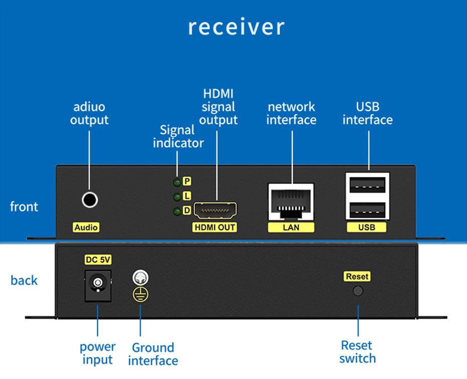HDMI KVM Network Extender HKU200 Receiver Interface Description