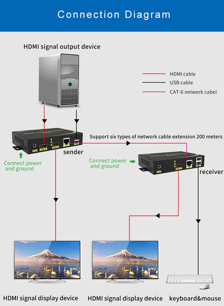 HDMI KVM Network Extender HKU200 connection diagram