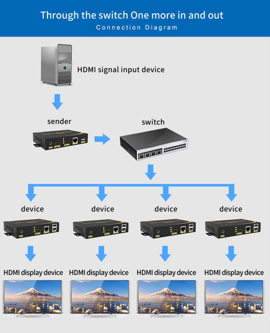 HDMI KVM network extender HKU200 through the switch, 1 input and multiple connections use schematic