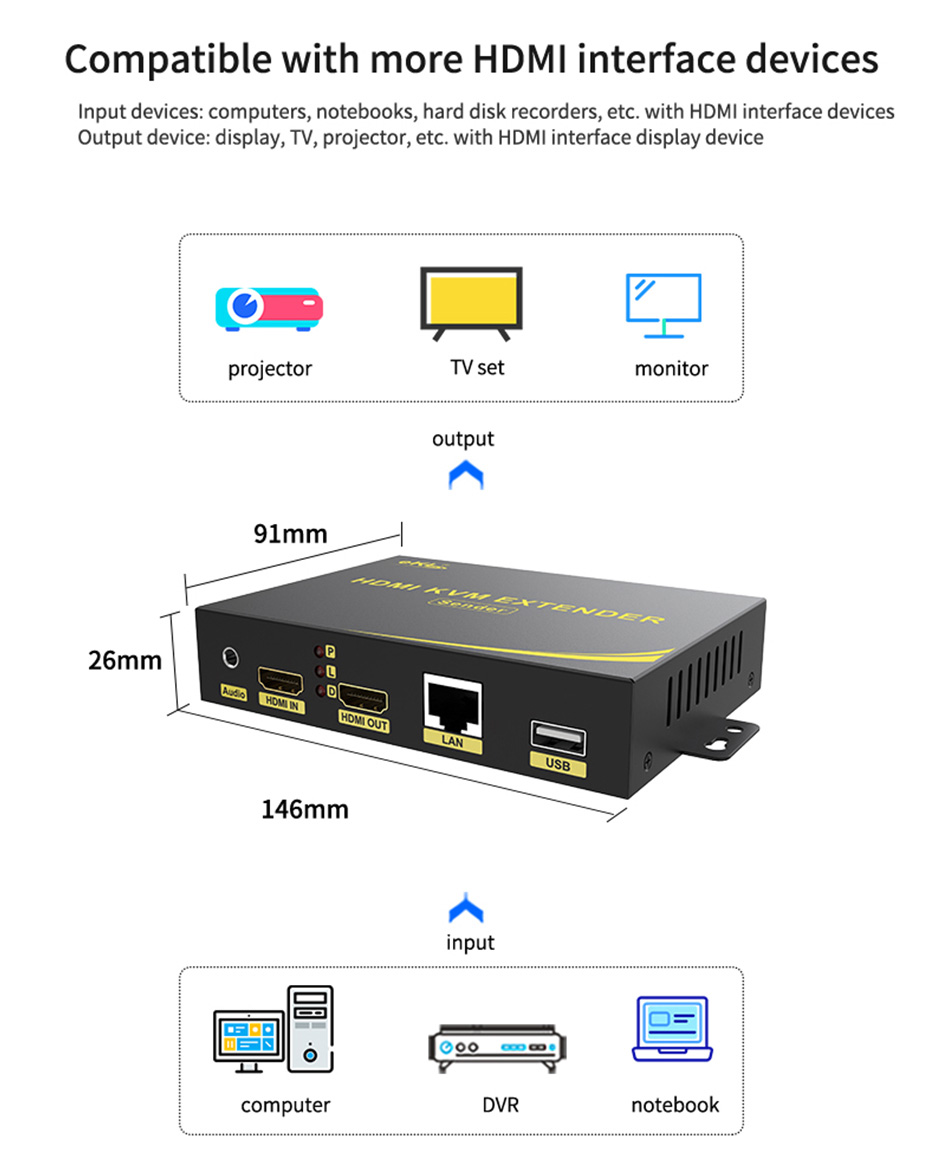 HDMI KVM Network Extender HKU200 is compatible with HDMI interface devices: TV, computer, projector, etc.