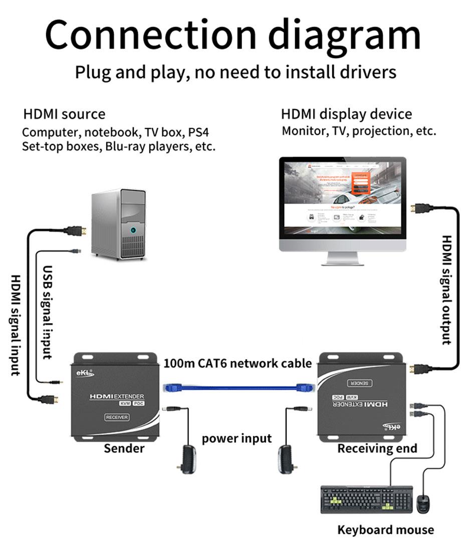 HDMI KVM single network cable extender HU12 connection diagram