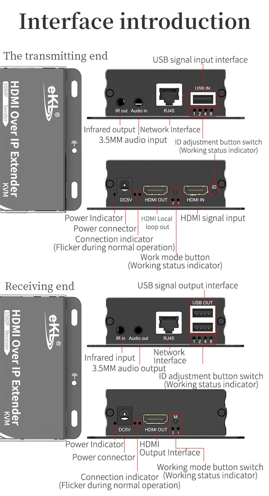 HDMI KVM Extender 1 to many/many to many HU150 interface introduction