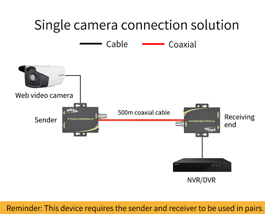IP network coaxial transmitter NCR200 single camera connection diagram