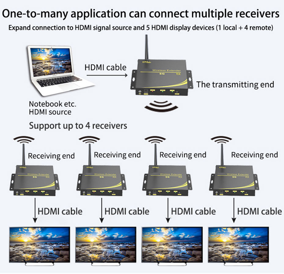 HDMI extender WE100 can connect up to 5 wireless receivers