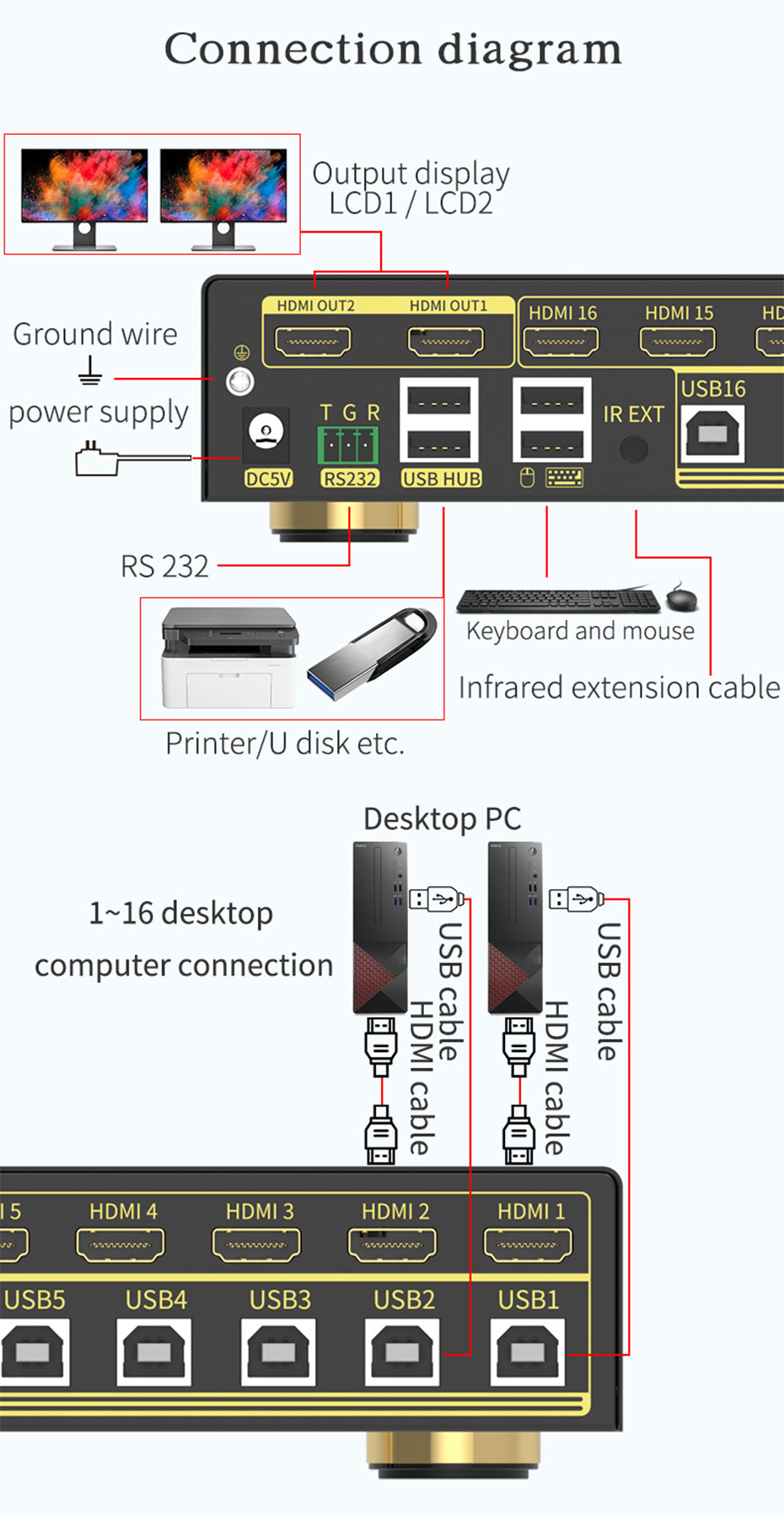 16 in 2 out HDMI KVM switch 161HK connection diagram