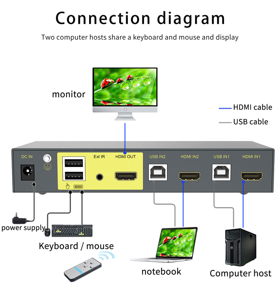 HDMI KVM switch 2 in 1 out 21HK connection usage diagram