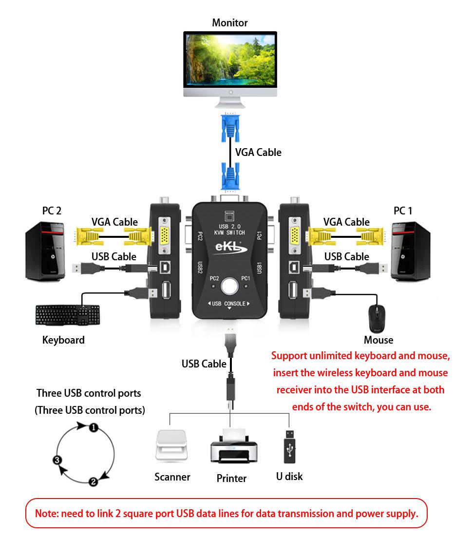 KVM switch connection diagram
