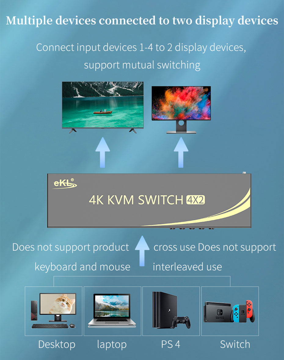 HDMI 2.0 KVM switch 4 in 2 out 412HK supports 2 monitor display (Need graphics card support)