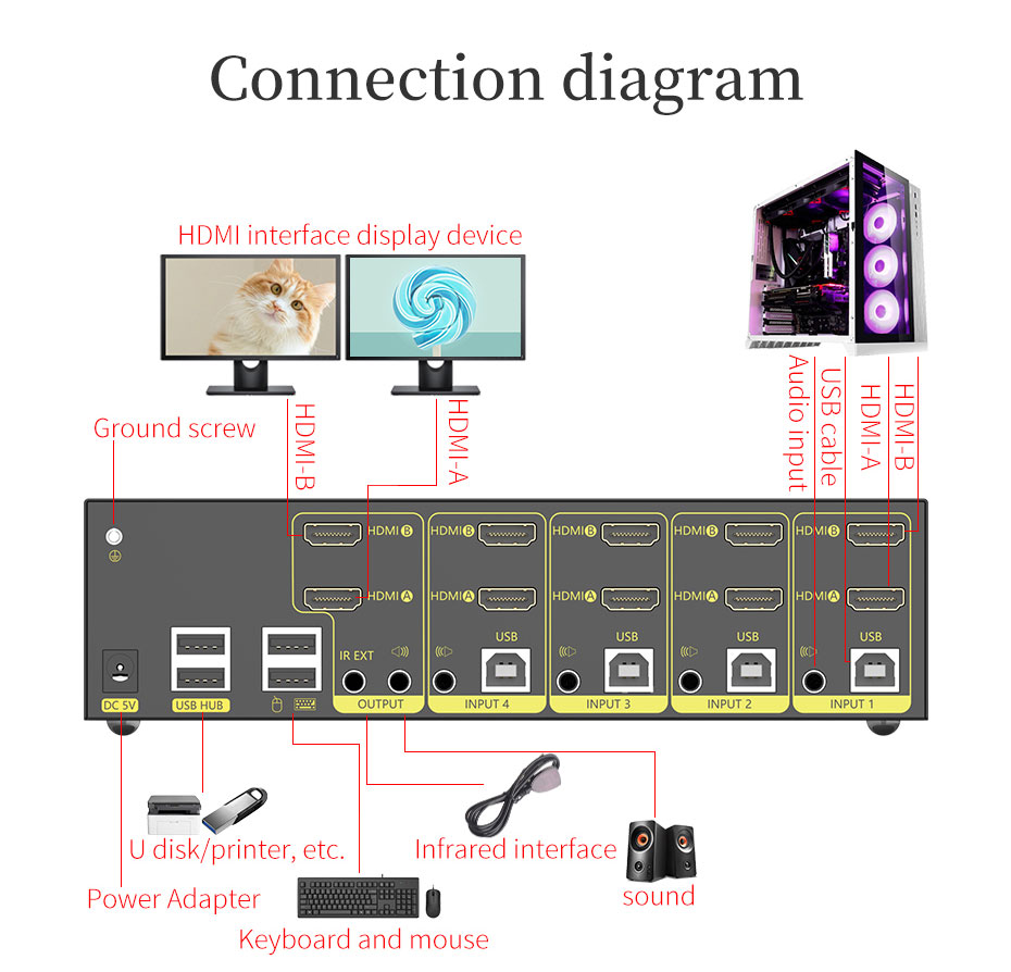 HDMI 2.0 KVM switch 4 in 2 out 412HK connection diagram