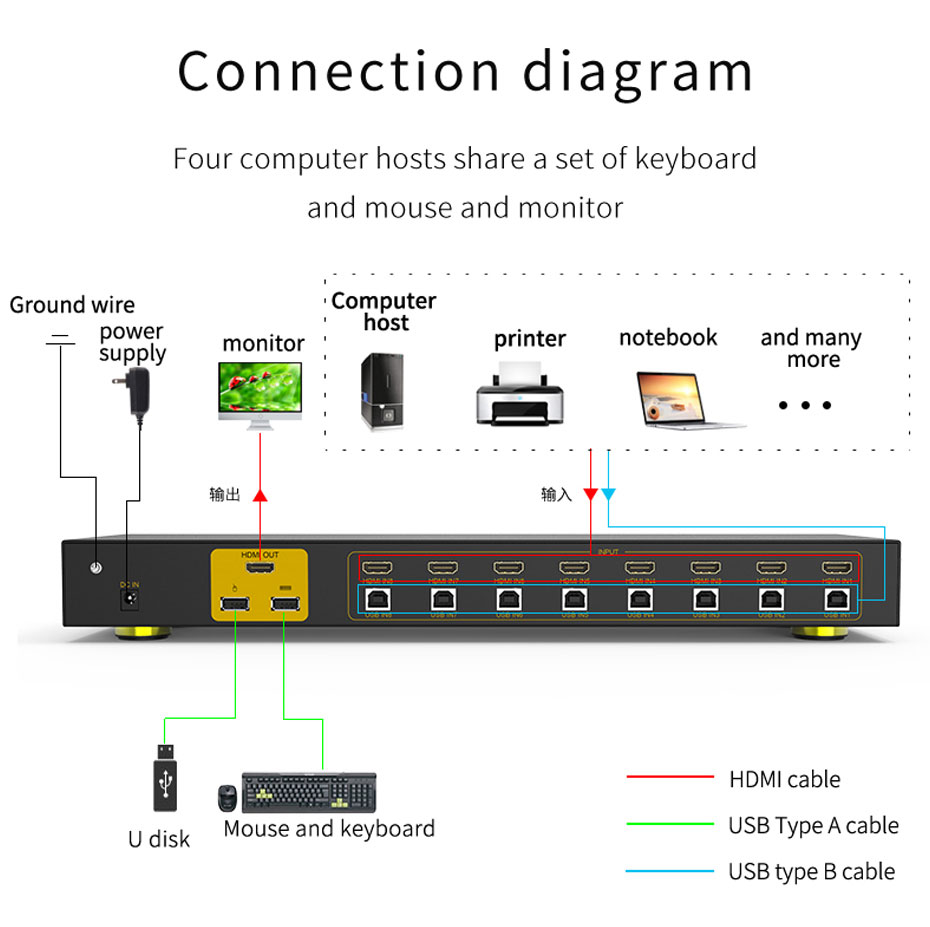 8-port HDMI KVM switch 81HK connection diagram