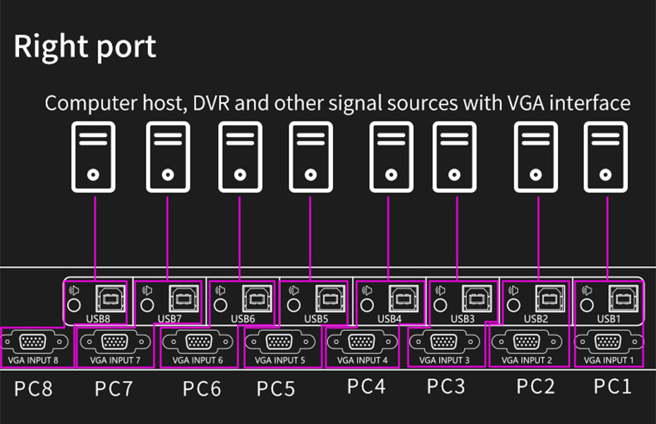 VGA KVM switch 8 in 2 out 81U connection diagram