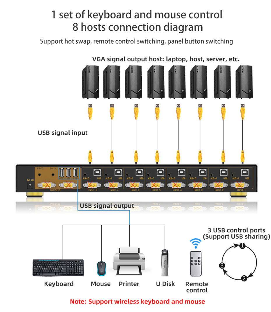 VGA KVM switch 8 in 1 out/2 out 81UA 1 set of keyboard and mouse control 8 hosts connection diagram