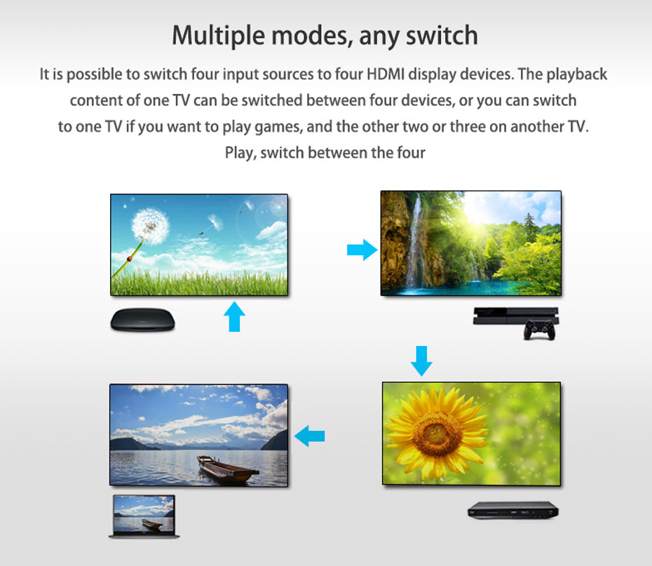 HDMI matrix 4 in 4 out 414H free to switch