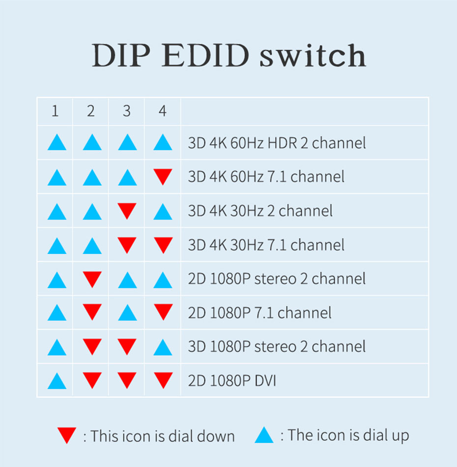 4 port HDMI matrix 4 in 4 out 414HN DIP EDID dial switch function introduction