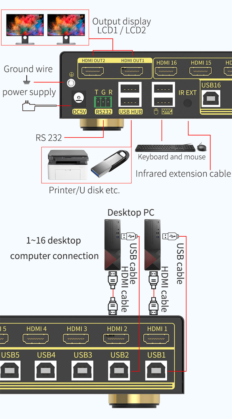 16-port HDMI2.0 KVM switch 161HK connection diagram