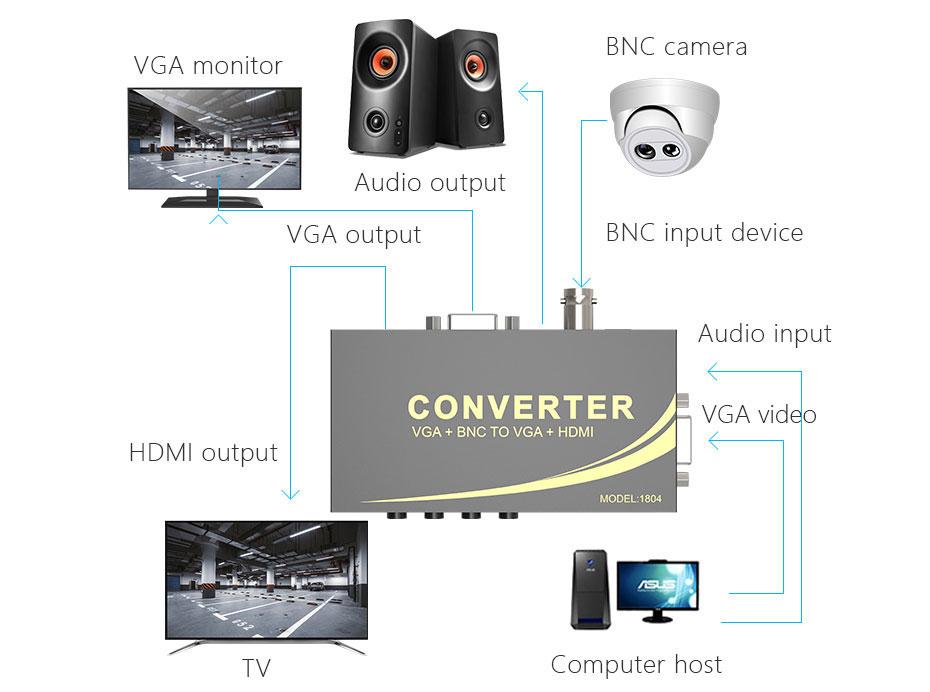 VGA/BNC to HDMI converter 1804 connection diagram