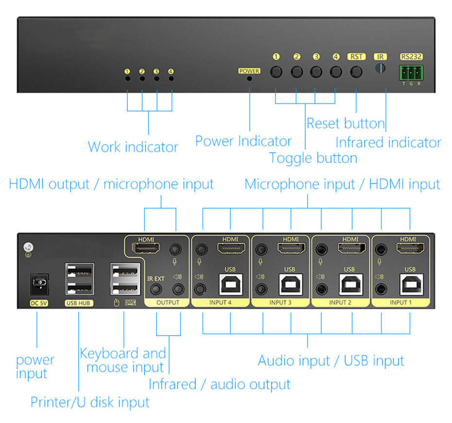 4-port HDMI KVM switch 41HK2.0 interface introduction