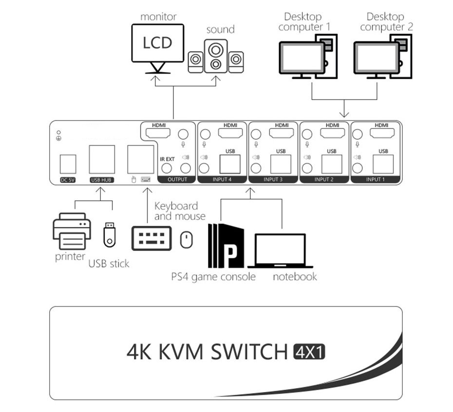 Connection diagram of 4-port HDMI KVM switch