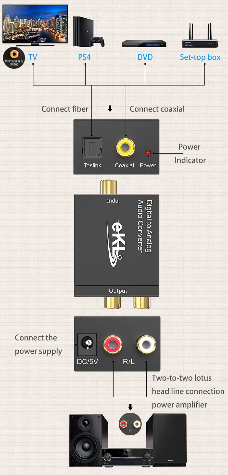 Schematic diagram of using digital to analog lotus audio connection speaker