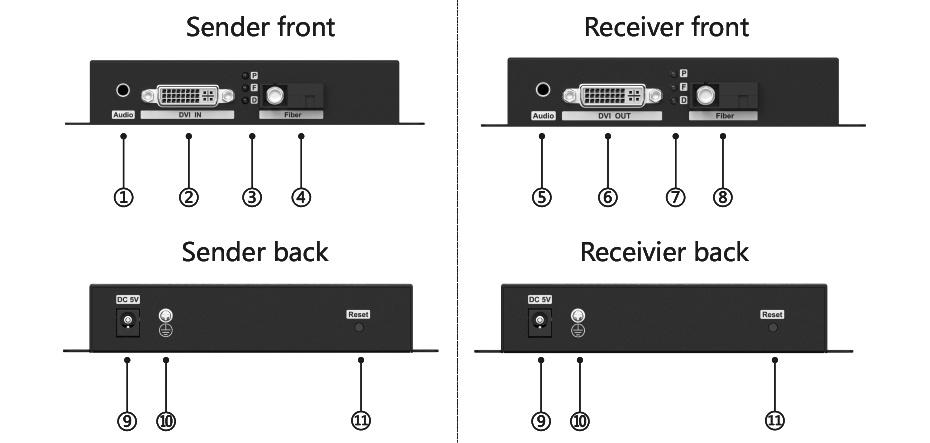 DVI fiber optic extender DF200 panel / interface