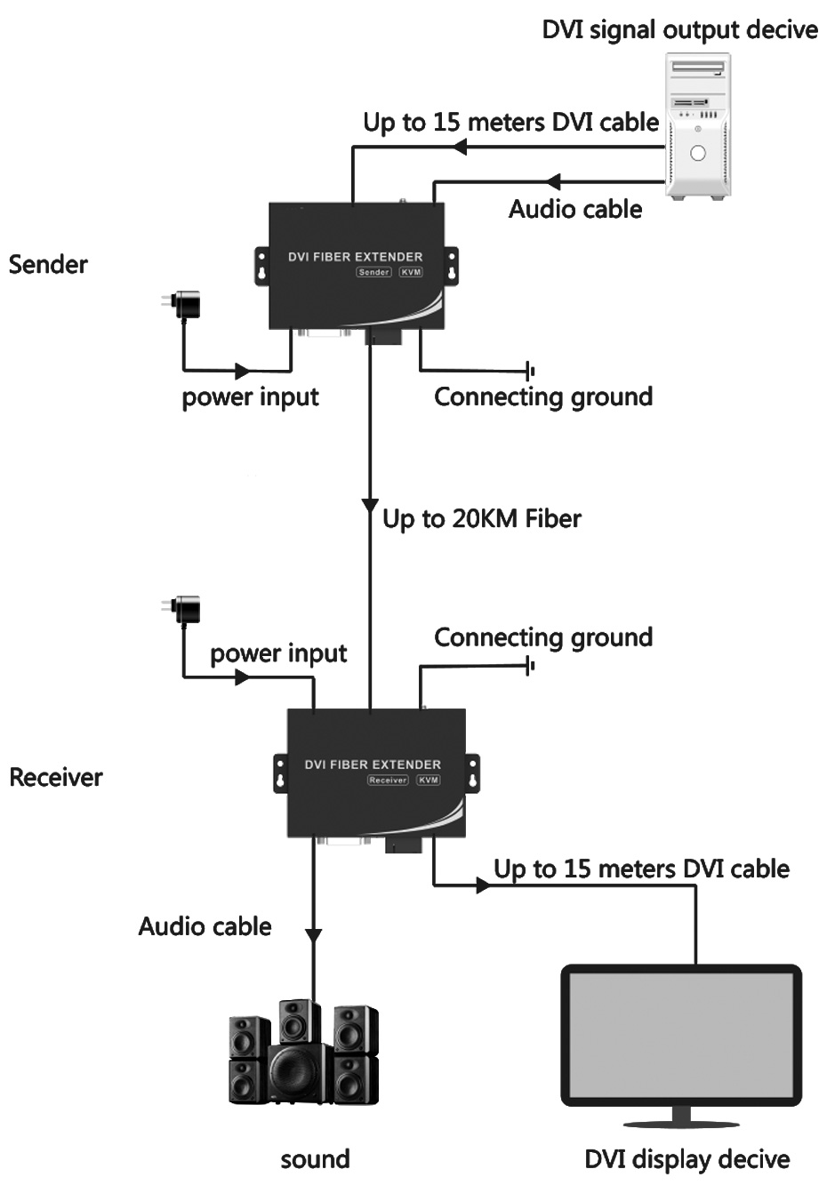 DVI fiber extender DF200 connection diagram