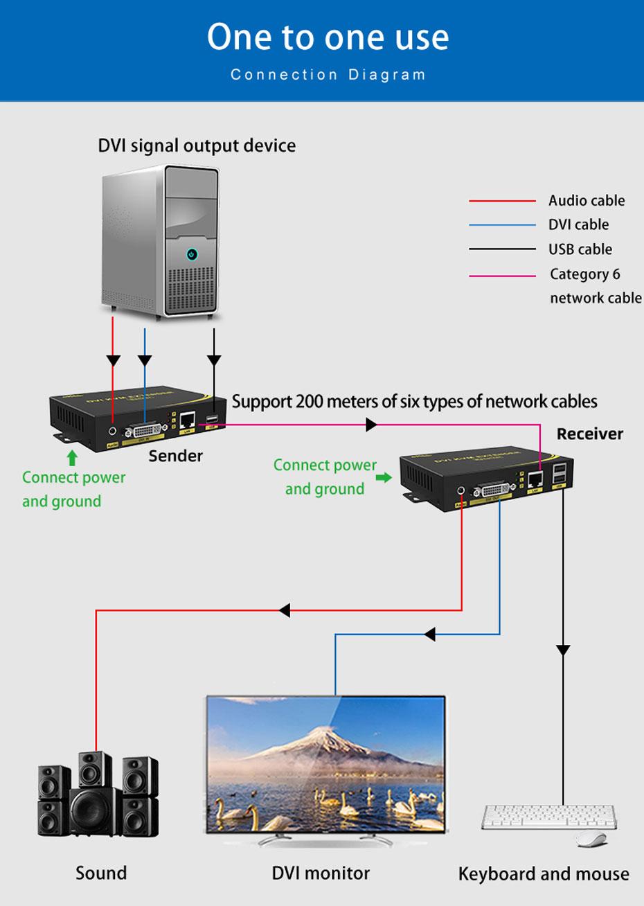 200m KVM DVI extender DU200 1 to 1 connection diagram