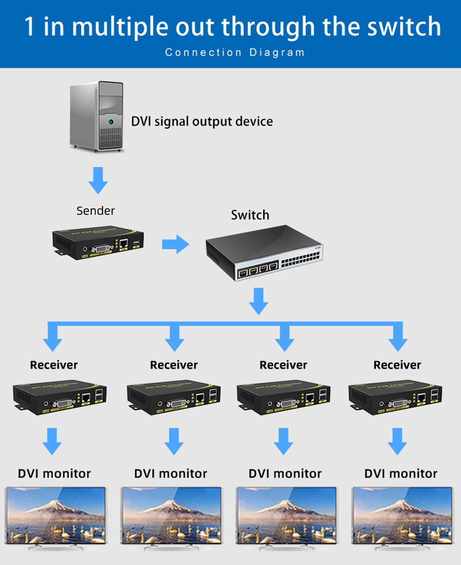 200m KVM DVI extender DU200 through the switch 1 input and multiple output connection diagram
