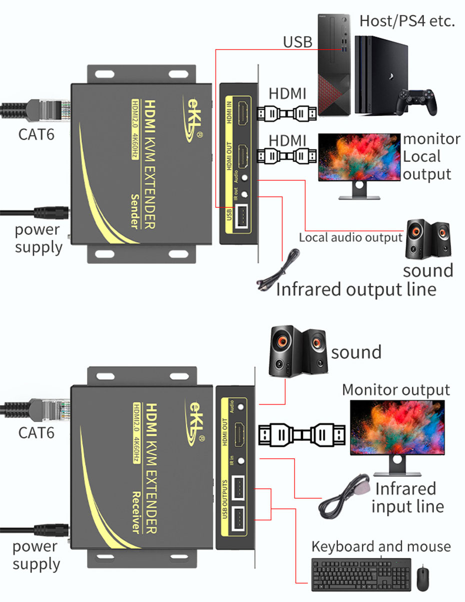 60m HDMI 2.0 extender CAT6 HCK100 connection diagram