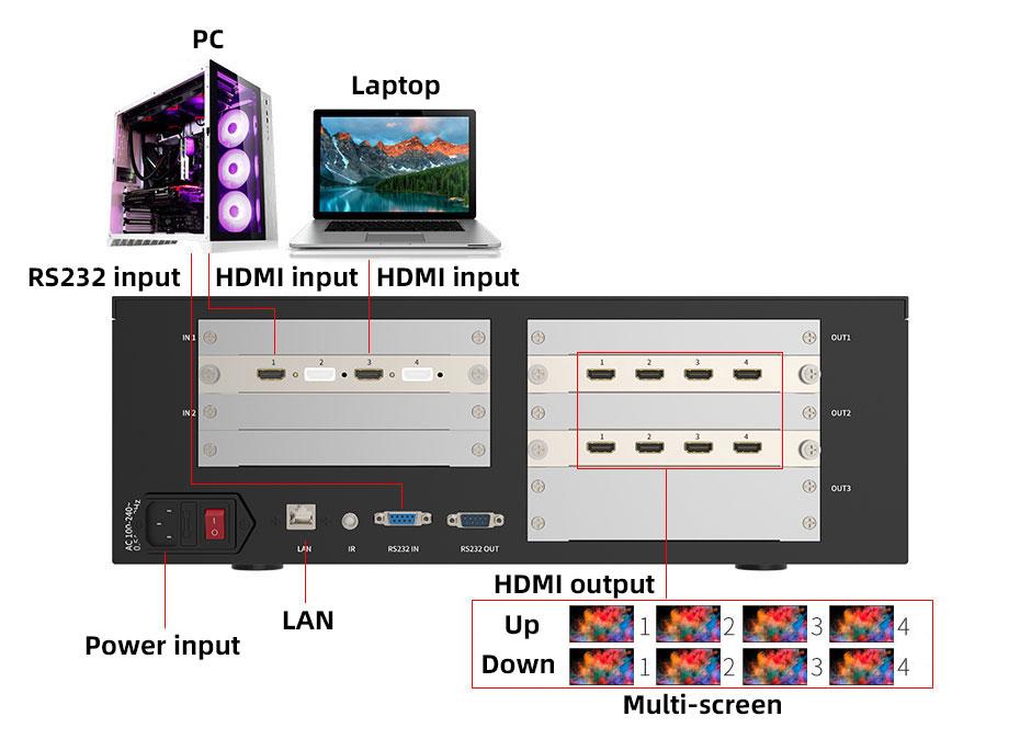 Multi-screen splicing processor HD218 connection diagram
