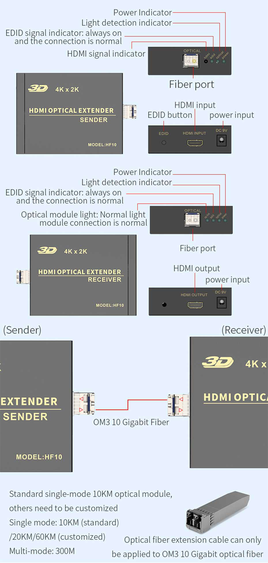 4K HDMI fiber optic extender HF10 interface description
