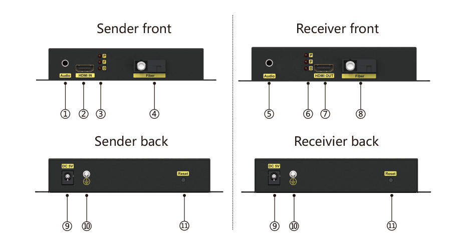 HDMI fiber optic extender HF200 interface diagram