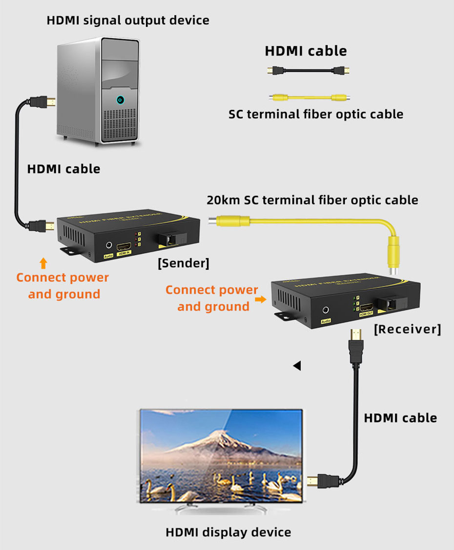 Schematic diagram of HDMI fiber optic extender HF200 connection use