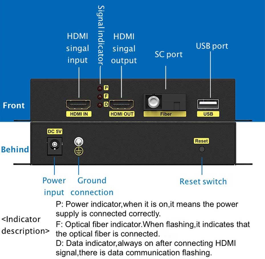 20km HDMI KVM fiber optic extender HFKU200 transmitter interface description